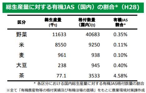 国内の農産物総生産量のうち有機農産物が占める割合